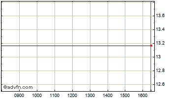 Intraday Proshares Ultra Chart