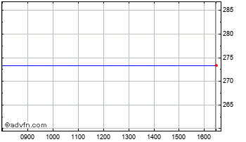 Intraday Spdr S&P 500 Et Chart