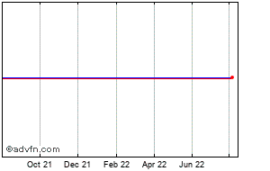 1 Year Shire Ads Rep 3 Chart
