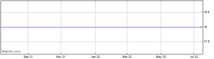 1 Year Sucampo Pharmac Share Price Chart