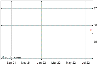 1 Year Synchrony Financial Chart