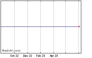 1 Year Tata Motors Adr Chart
