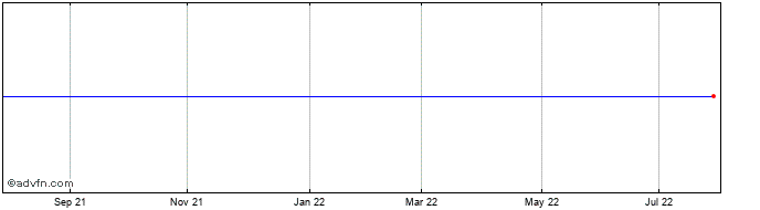 1 Year Thor Industries Share Price Chart