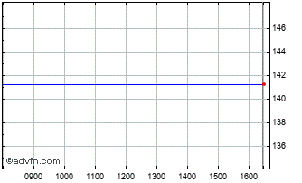 Intraday Vanguard Total Chart