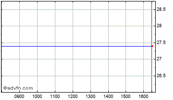Intraday Bedzin Ord Chart