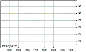 Intraday Debica Ord Chart