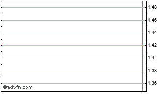 Intraday Kania Ord Chart