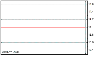 Intraday K2 Internet Ord Chart