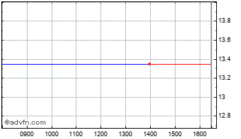 Intraday Lsi Software Or Chart