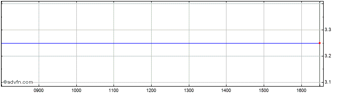 Intraday Protektor Share Price Chart for 19/1/2021