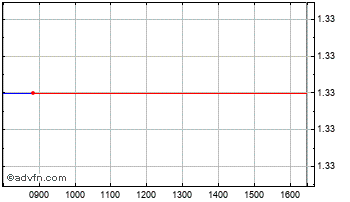 Intraday Mirbud Ord Chart