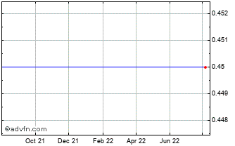 1 Year Westwater Resou Chart
