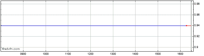 Intraday Pamapol Share Price Chart for 17/10/2019
