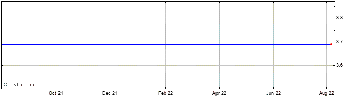 1 Year Pozbud T&R Ord Share Price Chart