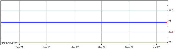 1 Year Xperi Ord Share Price Chart