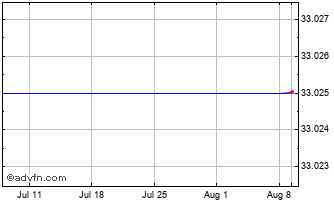 1 Month Orion Corporati Chart