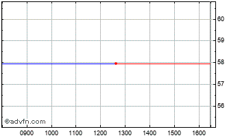 Intraday Zions Bancorpor Chart