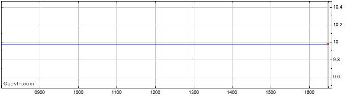 Intraday Zynerba Pharmac Share Price Chart for 23/4/2019