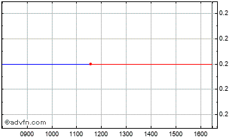 Intraday Thunderbird Res Chart