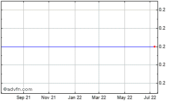 1 Year Thunderbird Res Chart