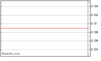 Intraday Inapa Ord Chart