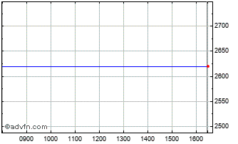 Intraday Prazske Sluzby Chart
