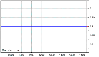Intraday Herkules Ord Chart