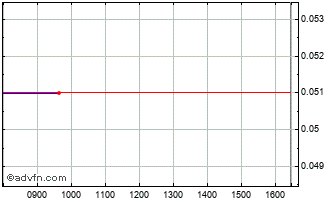 Intraday Eniro Ord Chart