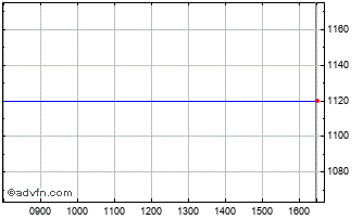 Intraday Finext Nyrt Ord Chart