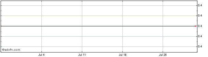 1 Month Skotan Ord Share Price Chart