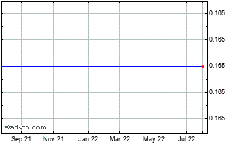 1 Year Stefanel Ord Chart