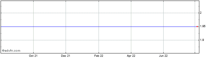 1 Year Karamolengos Bakery Indu... Share Price Chart