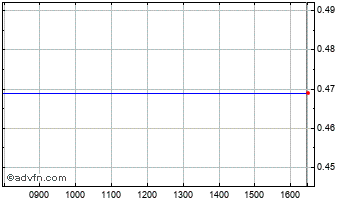Intraday A.S. Roma Ord Chart