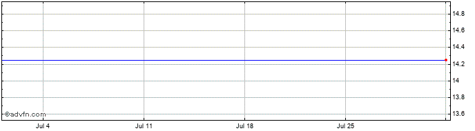 1 Month Cenit Share Price Chart