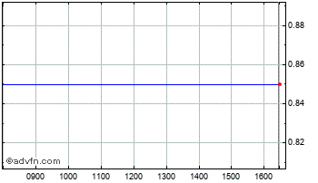 Intraday Digigram Ord Chart
