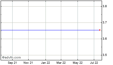 1 Year Sotkamo Silver Chart