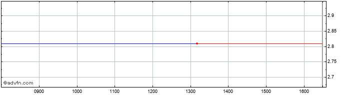 Intraday Ms Industrie Share Price Chart for 01/6/2020