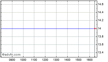 Intraday Odd Molly Inter Chart