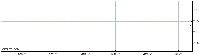 1 Year Maternus Kliniken Share Price Chart