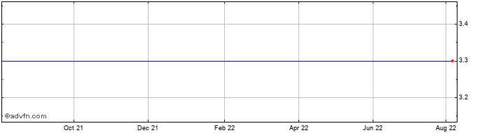 1 Year Svinecomplex Nikolovo Ad Share Price Chart