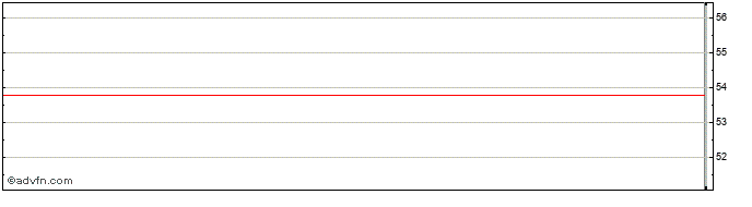 Intraday Adesso Share Price Chart for 21/4/2021