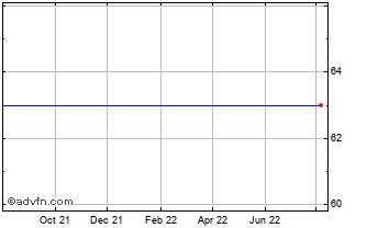 1 Year Gerard Perrier Chart