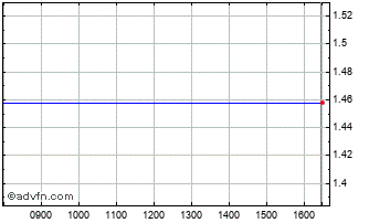 Intraday Landi Renzo Chart