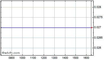 Intraday Claridge Public Chart