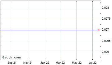 1 Year Claridge Public Chart