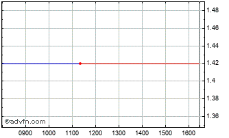 Intraday Intershop Communications Chart