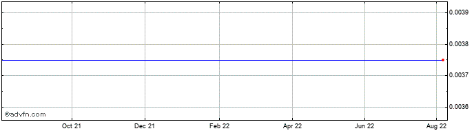 1 Year M S Elektronik Share Price Chart