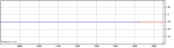 Intraday Pieno Zvaigzdes Ab Share Price Chart for 24/1/2020