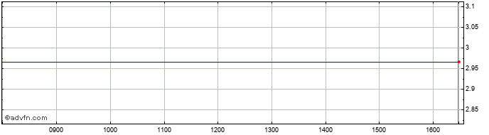 Intraday Softmatic Share Price Chart for 28/3/2020