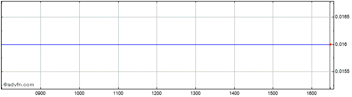 Intraday Wanderer Werke Share Price Chart for 14/8/2020